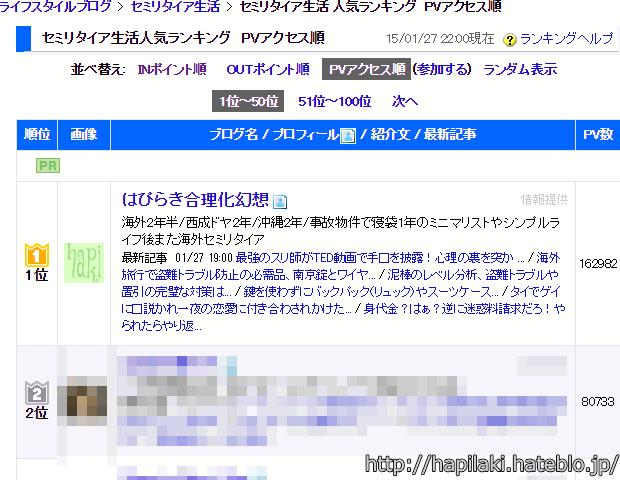 日本ブログ村セミリタイアPVランキング1位、はぴらき合理化幻想