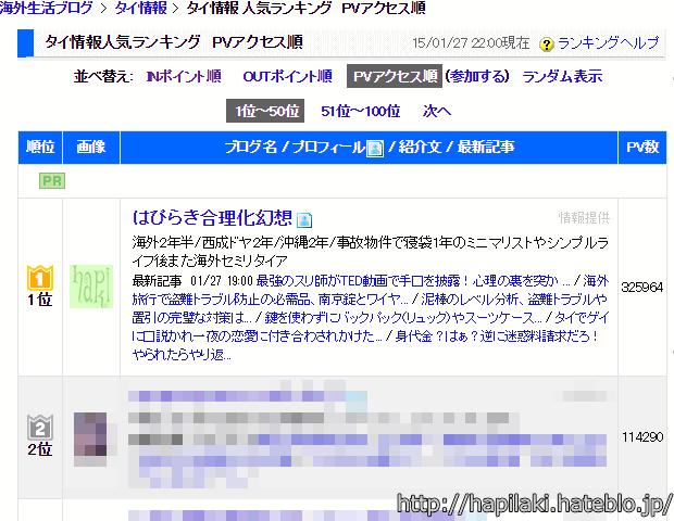 日本ブログ村タイ情報PVランキング1位、はぴらき合理化幻想