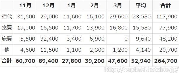 タイ/マレーシアでの1ヶ月ごとの生活費の平均および合計
