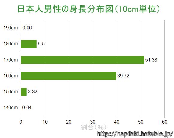 日本人男性の身長分布図(10cm単位)