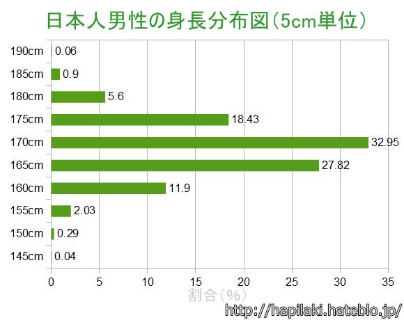 日本人男性の身長分布図(5cm単位)
