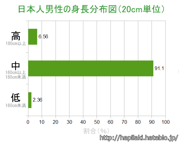 日本人男性の身長分布図を三段階で表示