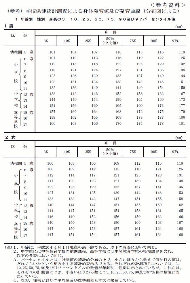 日本人男性身長パーセンタイル