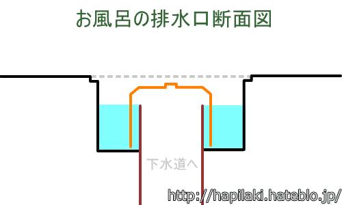 お風呂の排水口断面図