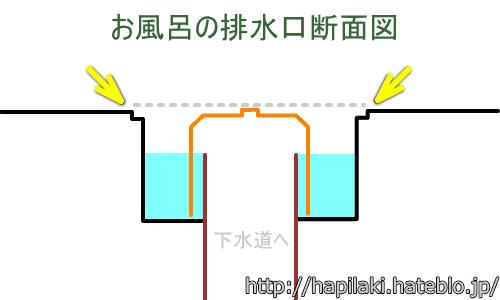 お風呂の排水口断面図2