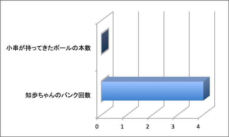 まとめグラフ