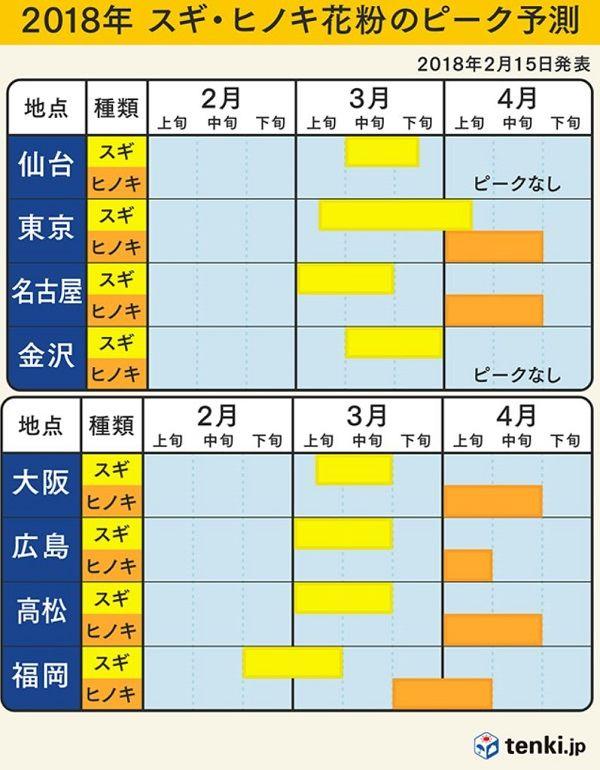 スギ・ヒノキ花粉のピーク予測