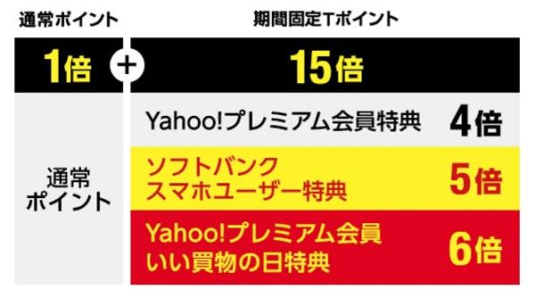いい買物の日 Yahoo!ショッピング