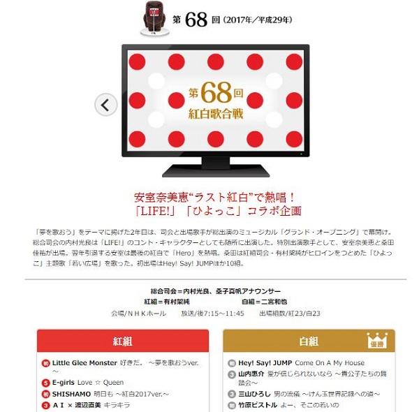 紅白歌合戦ヒストリー詳細