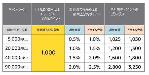Amazon 現金で5,000円以上のギフト券チャージ、初回購入で1,000ポイントキャンペーン