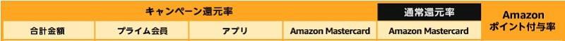 Amazon Cyber Monday(サイバーマンデー)ポイント早見表