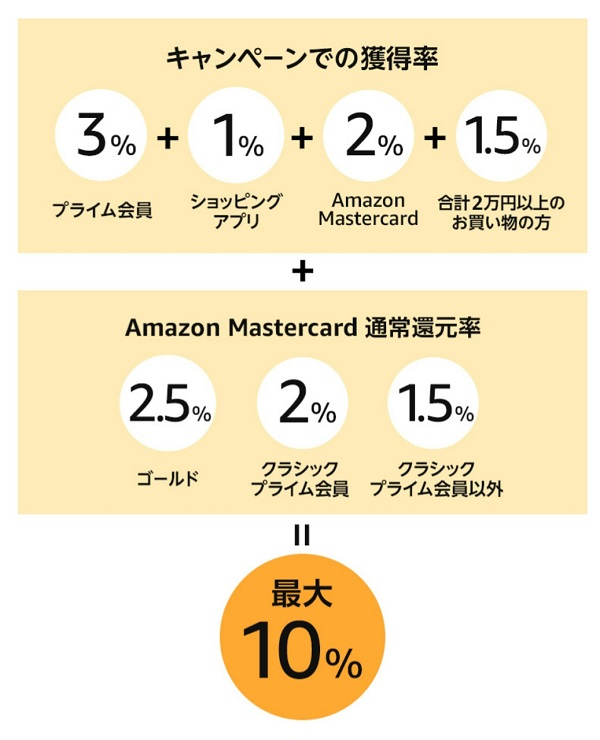 Amazon Cyber Monday(サイバーマンデー)ポイントアップ