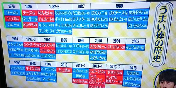 うまい棒の歴史