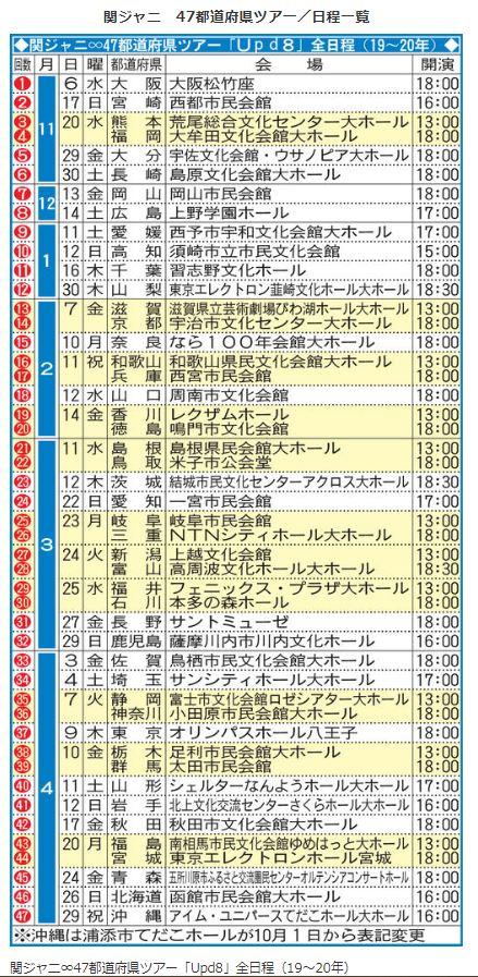 関ジャニ∞47都道府県ツアー「Upd8」全日程(19~20年)