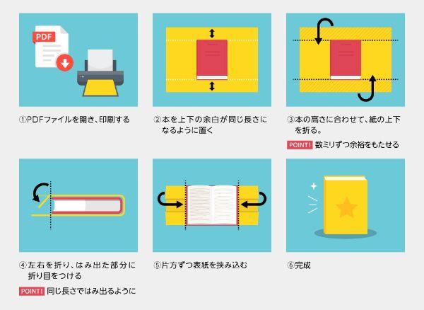 数ステップで簡単にブックカバーを取り付けることができる