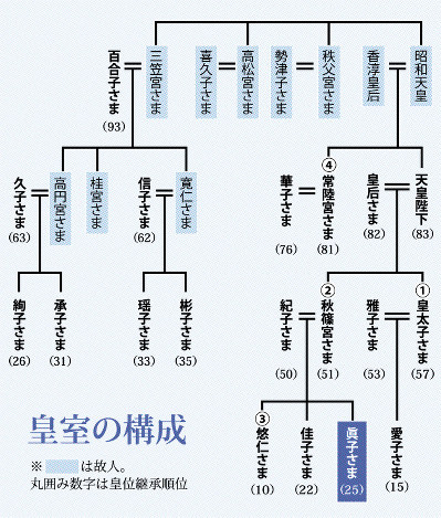 秋篠宮眞子様の婚約が発表されました!お相手の小室圭さんはどんな方?お二人のプロフィールをご紹介!