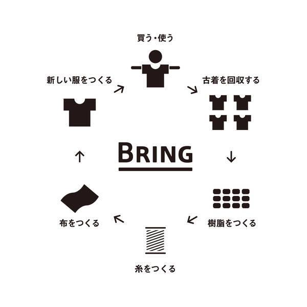 bringプロジェクト