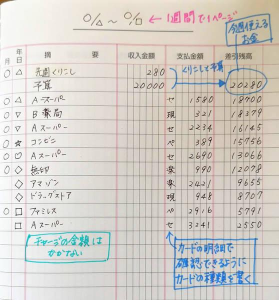 家計簿の書き方