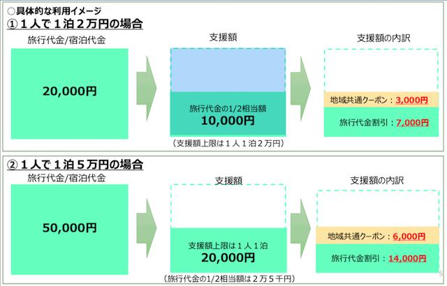 Go To Travelキャンペーンの計算方法