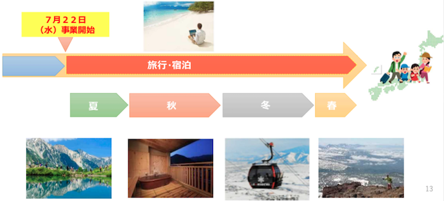 Go To Travelキャンペーンの実施期間