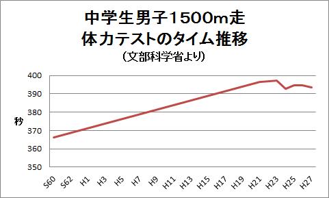 f:id:harehashire:20160124233722p:plain