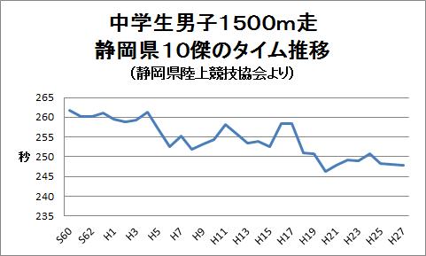 f:id:harehashire:20160124233750p:plain