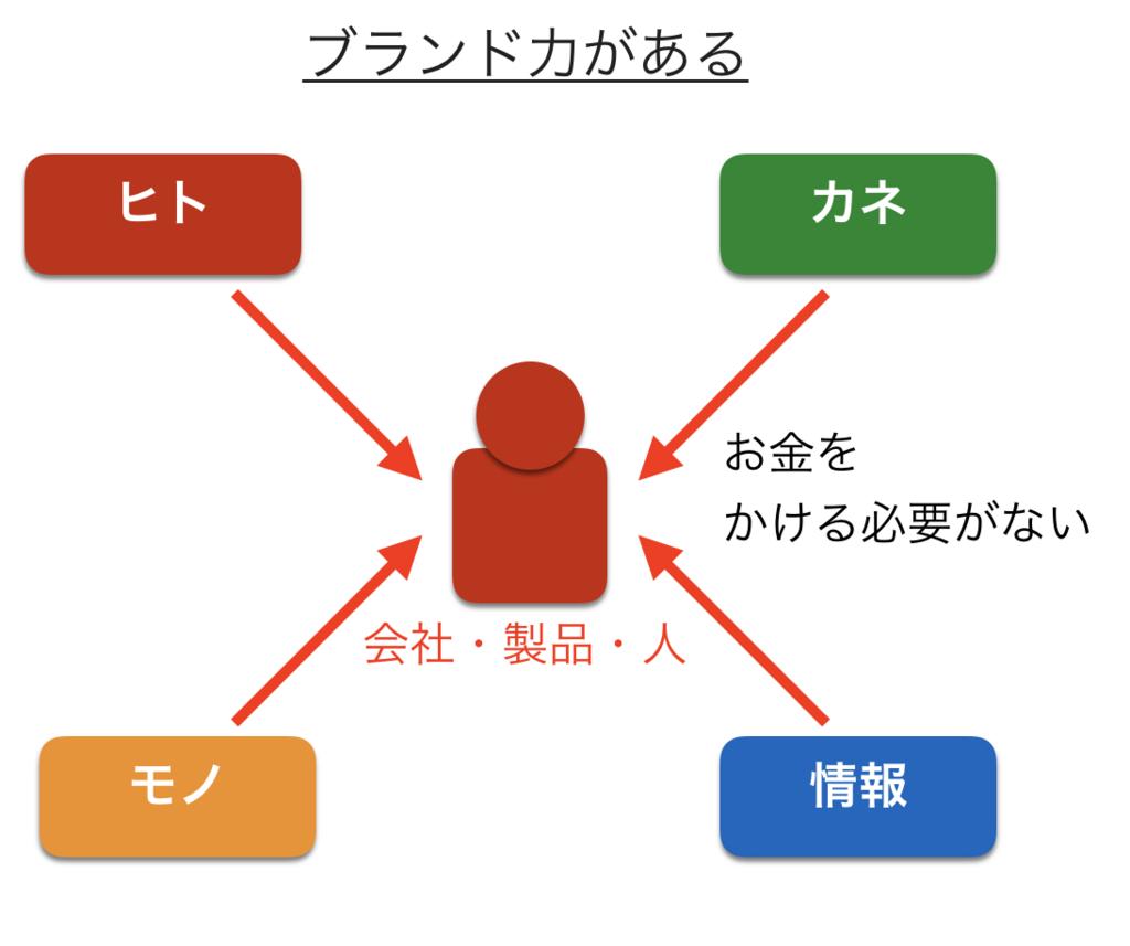 f:id:haru860:20180505151644p:plain