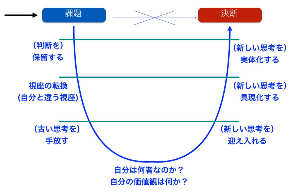 f:id:haru860:20180508074447p:plain