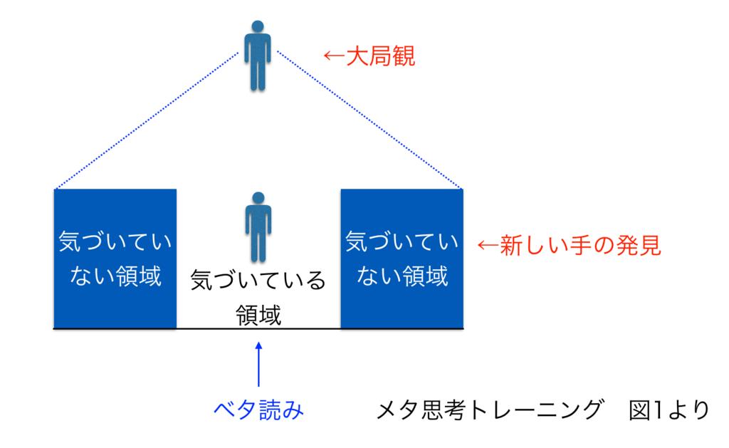 f:id:haru860:20180508080048p:plain