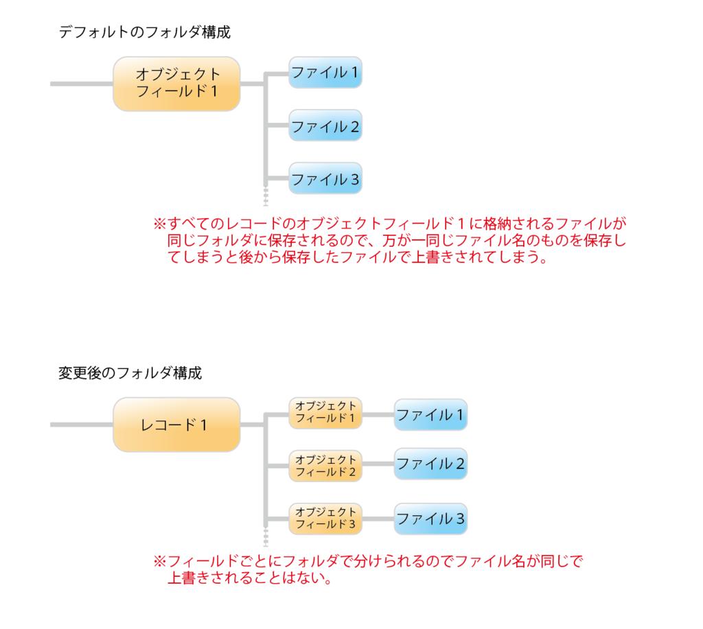f:id:haruchin-puripuri:20170514000741p:plain