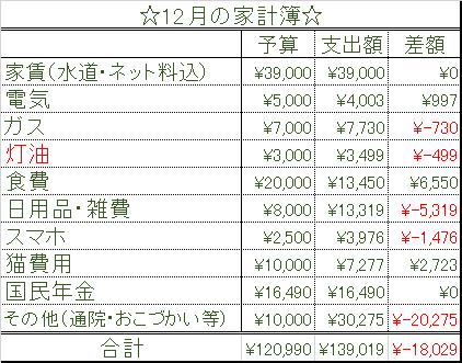 2018 12月結果