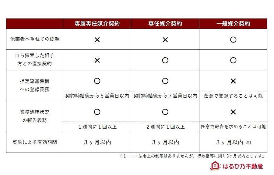 媒介契約の種類と特徴