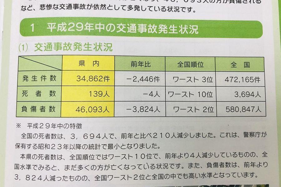 平成29年交通事故発生件数