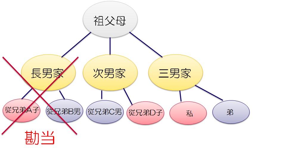 f:id:haruka-sato-chf:20170331113334p:plain