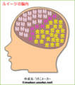 ルイージの脳内w