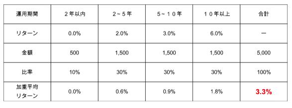 f:id:haruka_sako:20200511090340p:plain
