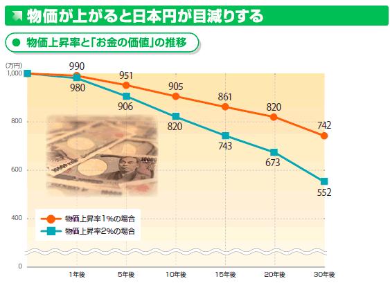 物価上昇率とお金の価値の推移画像_日興アセットマネジメント