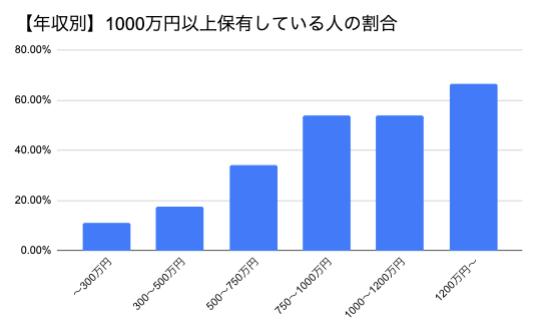 年収別_1000万円_貯金_割合