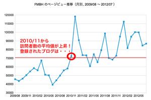 fmbh-pv-graph.png