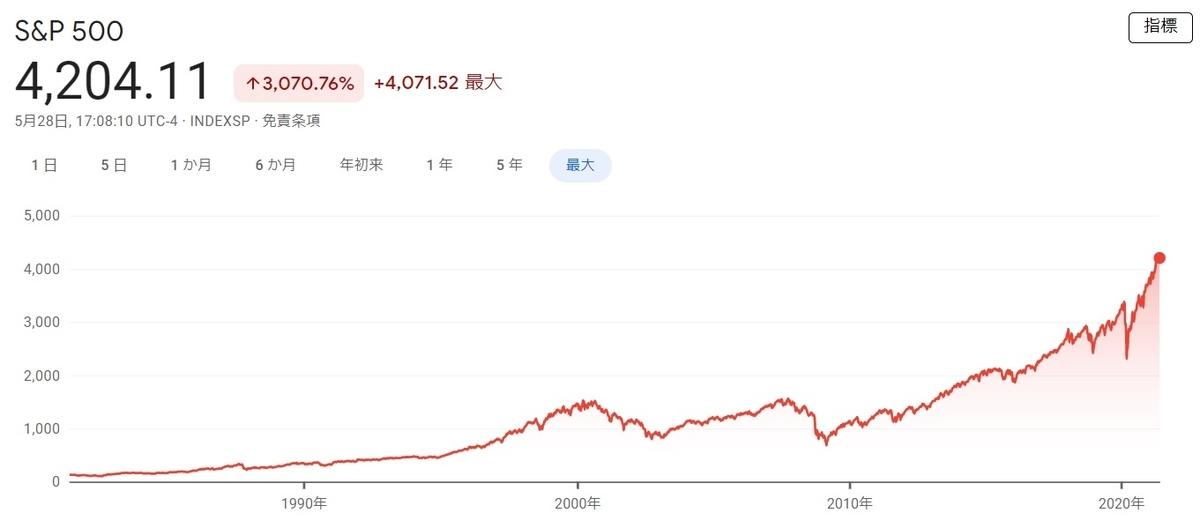 f:id:haruken_finance:20210529105830j:plain