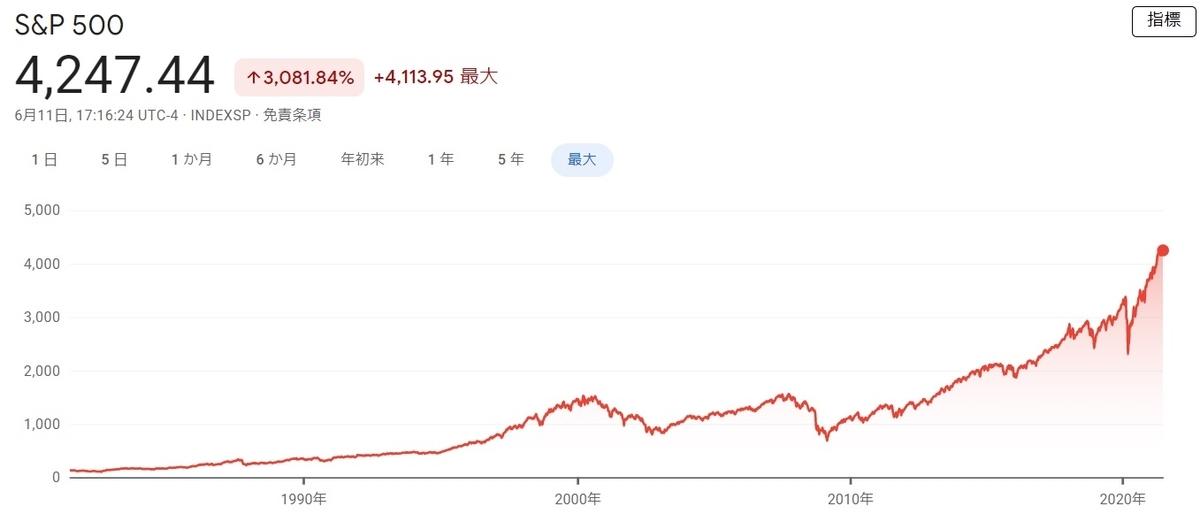 f:id:haruken_finance:20210612154729j:plain