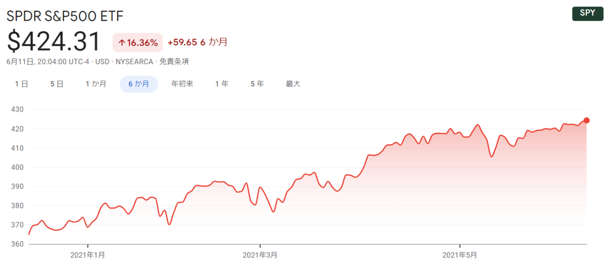 f:id:haruken_finance:20210612161457p:plain
