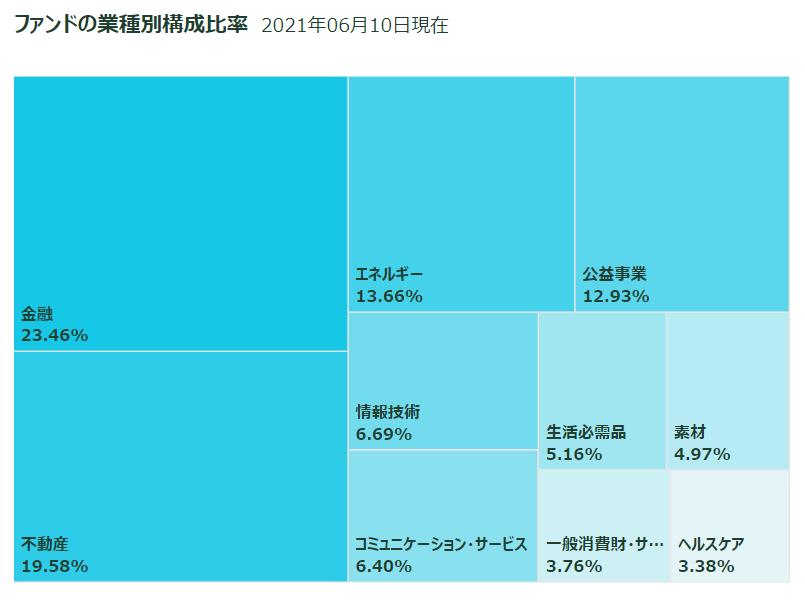 f:id:haruken_finance:20210612224539p:plain