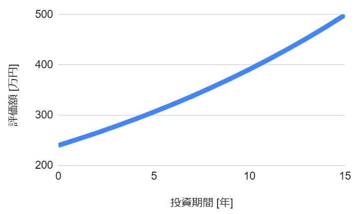f:id:haruken_finance:20210618222604p:plain