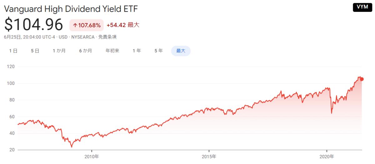 f:id:haruken_finance:20210626211933p:plain