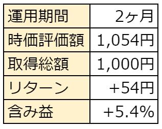 f:id:haruken_finance:20210629232155p:plain