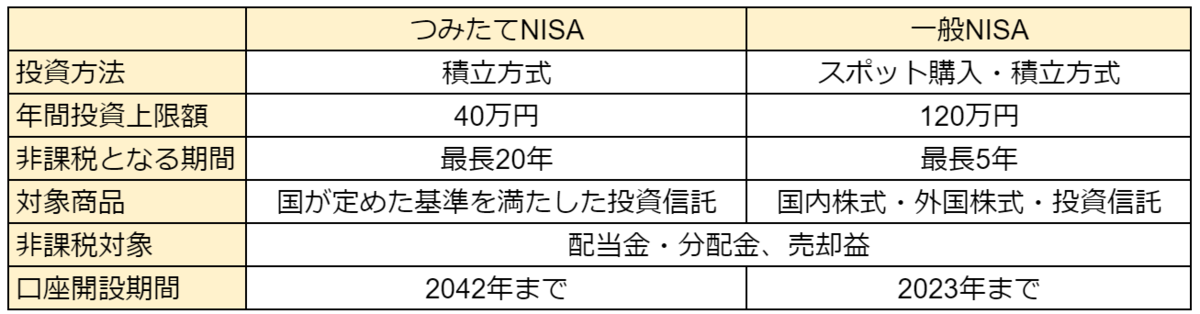 f:id:haruken_finance:20210701224036p:plain
