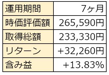 f:id:haruken_finance:20210701225349p:plain