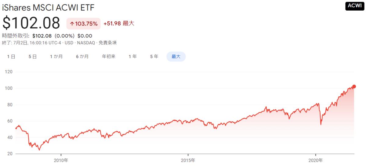 f:id:haruken_finance:20210703215421p:plain