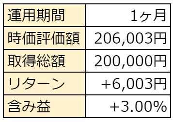 f:id:haruken_finance:20210703220402p:plain